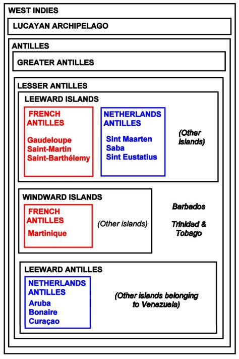 Euler diagram of the Antilles