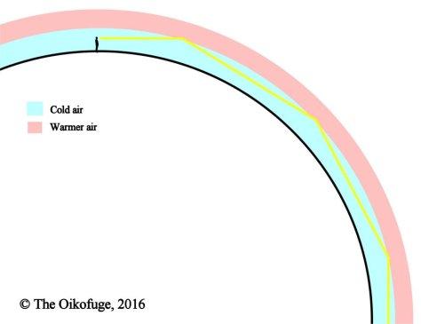 Novaya Zemlya Effect, schematic