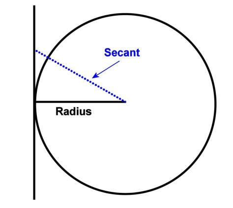 The line originally defined as the secant