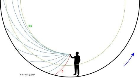 Trajectories in a rotating habitat 2