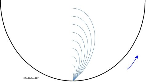 Trajectories in a rotating habitat 4