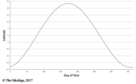 Solar latitude by day of the year