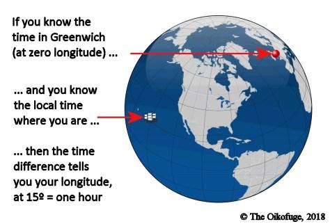 The Longitude Problem
