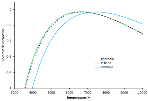 Bolometric corrections generated from photopic, scotopic and V-band