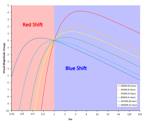 Visual magnitude change under Doppler + aberration