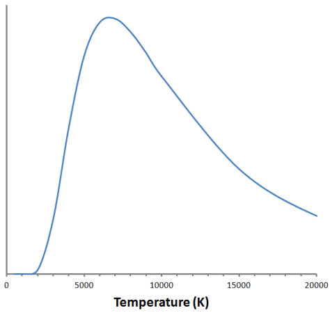Luminous efficacy curve of black body radiation