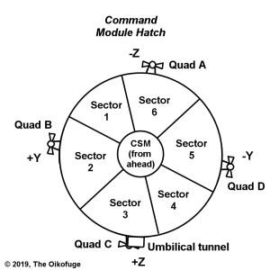 Command/Service Module principal axes
