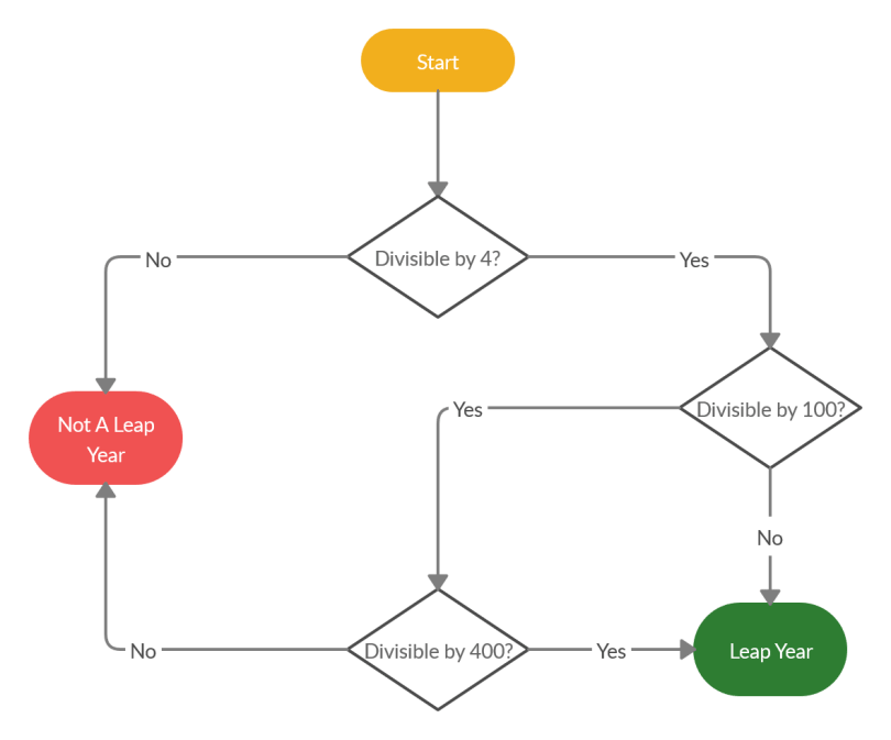 Leap Year flow algorithm 2