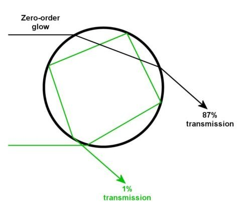 Path of rainbow ray for tertiary rainbow, and zero-order glow