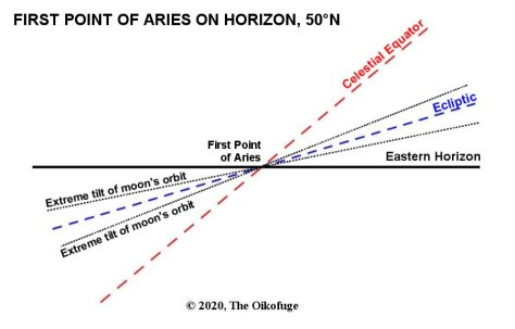 Effect of moon's inclination to ecliptic on Harvest Moon