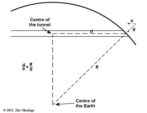 Geometry of gravity train tunnel