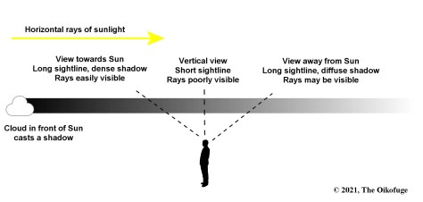 Crepuscular ray visibility