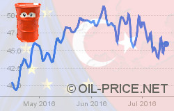 Brexit, the Turkish coup and oil prices