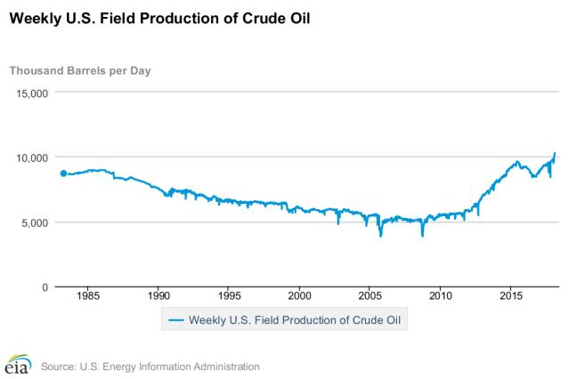 U.S. Crude Oil Production
