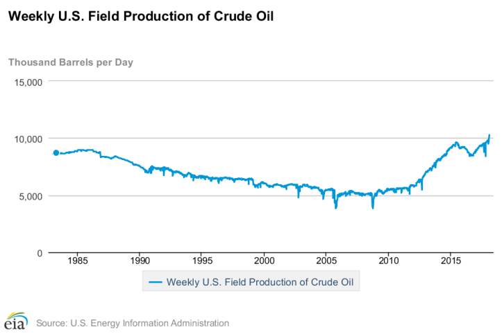 U.S. Crude Oil Production