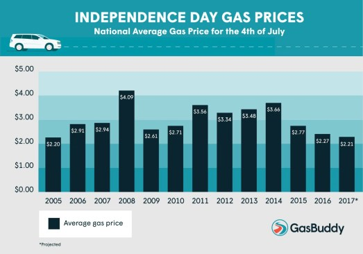 U.S. to See Lowest Average Independence Day Gas Prices Since 2005