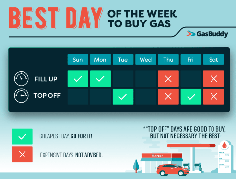 GasBuddy Reveals the Best Day of Week to Buy Gas