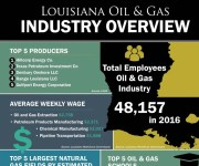 Situated at the mouth of the Mississippi River, Louisiana has abundant crude oil and natural gas resources both onshore and offshore...