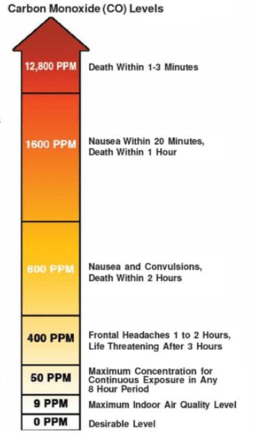 CO levels