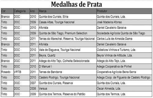 """""""Quinta do Cardo, Grande Escolha"""" vence         Concurso de Vinhos da Beira Interior"""