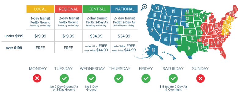 Photo Description: another extremely useful infographic which depicts shipping times for Cameron's Seafood. There are four regional shipping time zones with a map of the U.S. broken down into local (yellow), regional (red), central (green), and national (blue). They do not ship on Sunday and Monday.