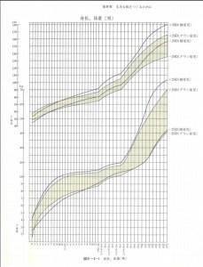 ダウン症の男子は1歳頃から健常児に比べ身長が低くなる傾向