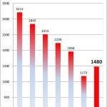 雄蛇会TOP5の経年変化グラフ(2013年結果反映)