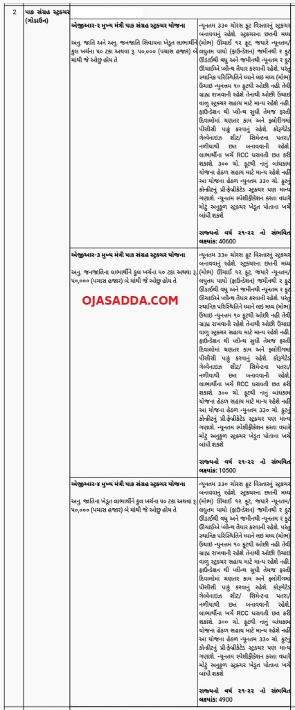 Mukhyamantri Pak Sangrah Yojana Online Application form 2021 @ikhedut.gujarat.gov.in