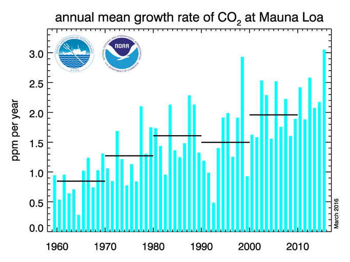 La estadounidense Administración Nacional Oceánica y Atmosférica (NOAA, en inglés) lleva un control anual de cuánto aumenta el CO2. Las líneas negras son décadas.