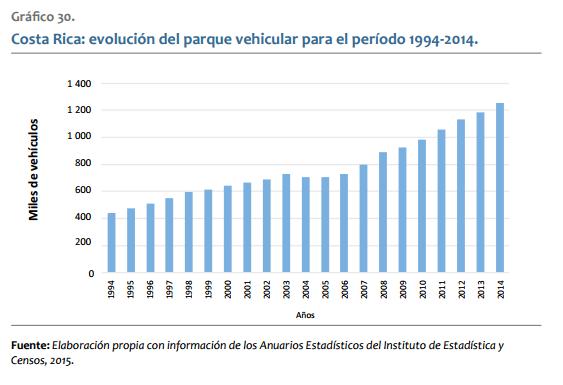 Este gráfico del Plan Nacional de Energía muestra la evolución de la cantidad de vehículos en Costa Rica.