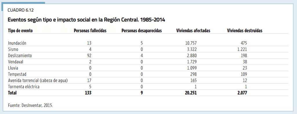 Estos son los impactos de eventos extremos en la GAM entre 1985 y 2014, según el Estado de la Nación 2015.