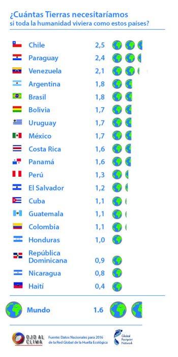 Según datos de la Red Global de la Huella Ecológica, los ciudadanos chilenos son los más insostenibles de América Latina.