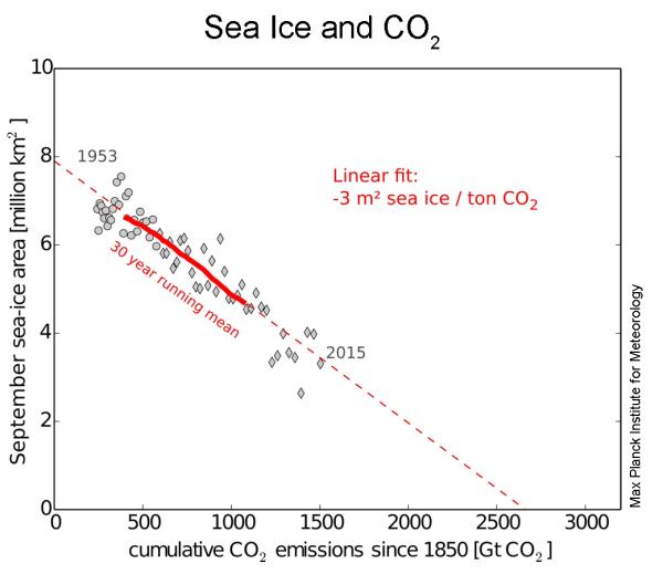 El volumen de hielo marino viene en descenso desde la década de 1950.