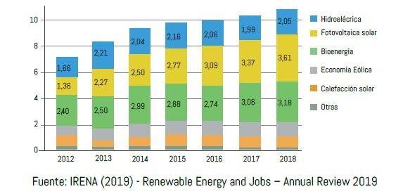 Energía renovable ofrece empleos y ahorros