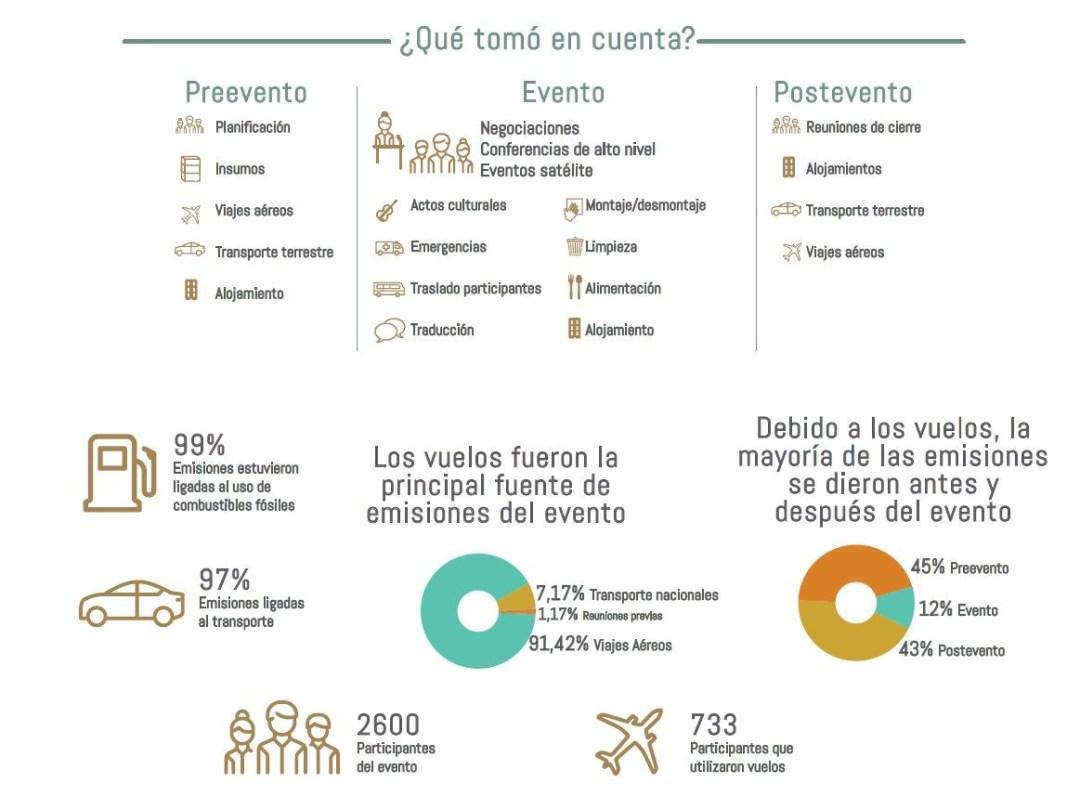 PreCOP de Costa Rica alcanzó la carbono neutralidad Evento de la ONU realizado en Costa Rica