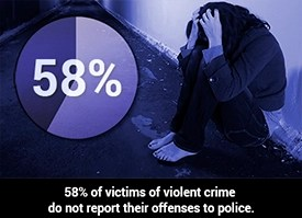 58% of victims of violent crime do not report the offenses to police