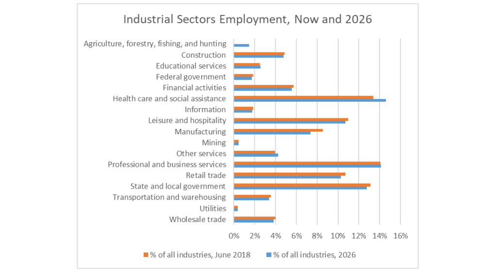 Future Sector Employment