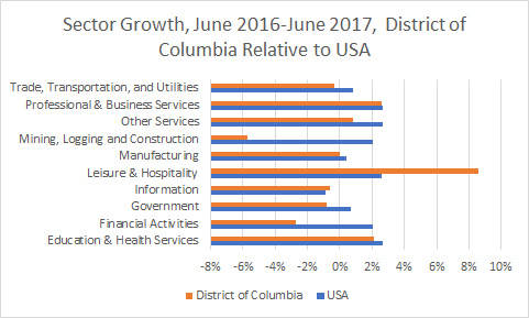 Washington D.C. Sector Growth
