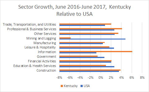 Kentucky Sector Growth