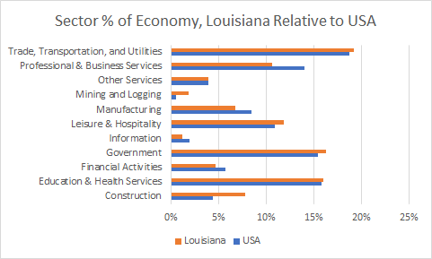 Louisiana Sector Sizes