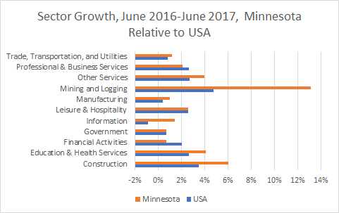 Minnesota Sector Growth