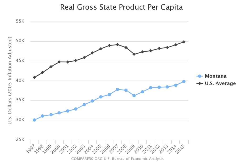 Montana Income Per Person