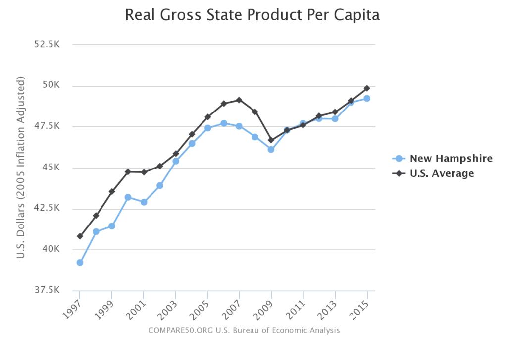 New Hampshire Income Per Person