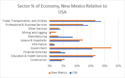 New Mexico Sector Sizes