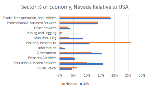 Nevada Sector Sizes