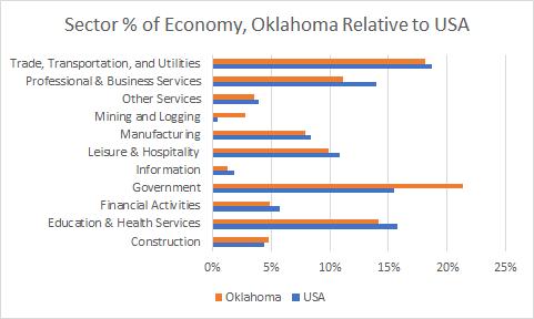 Oklahoma Sector Sizes