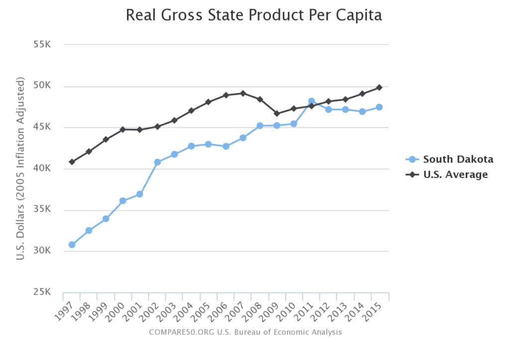 South Dakota Income Per Person
