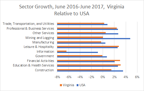 Virginia Sector Growth