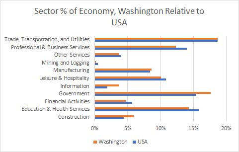 Washington Sector Sizes