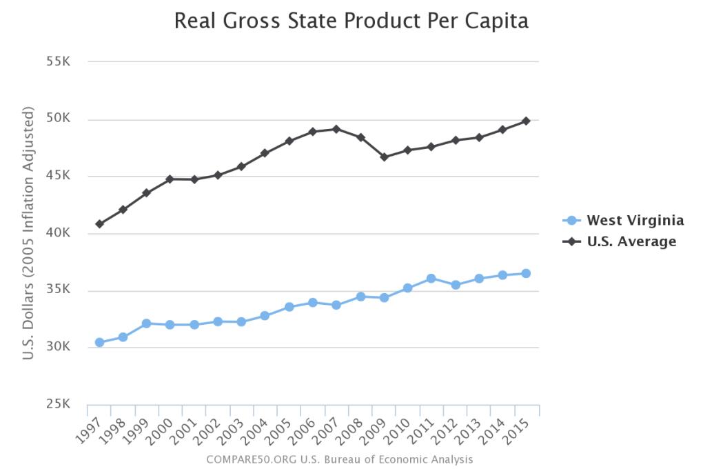 West Virginia Income Per Person